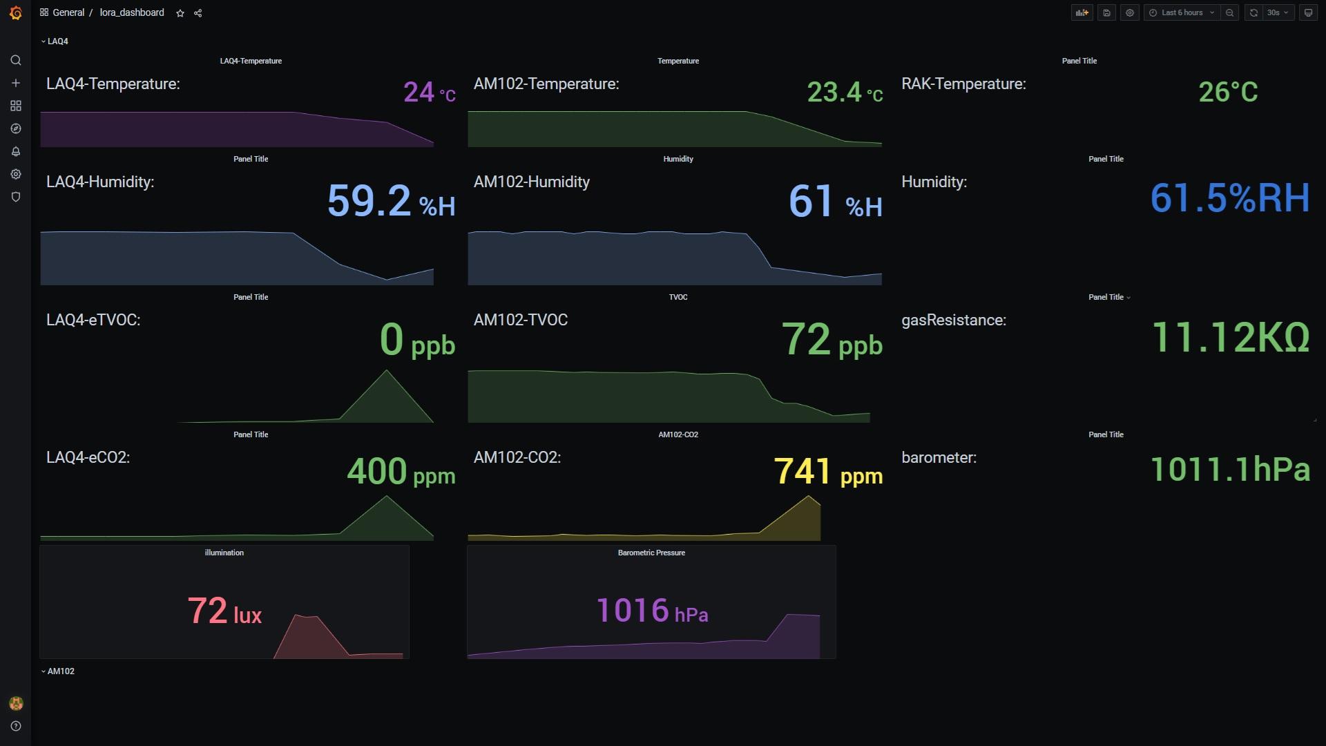 IoT-LoRaWAN-dashboard